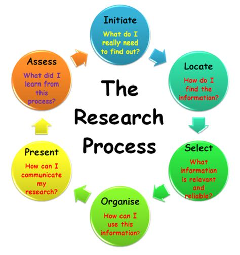 PROJECT MANAGEMENT TERM PAPER - Engineering School Class